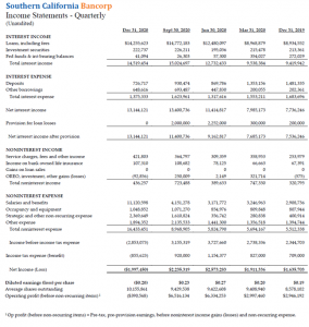 2020 Bank So. Cal. Income Statement