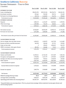 2020 Bank So. Cal. Income Statement YTD