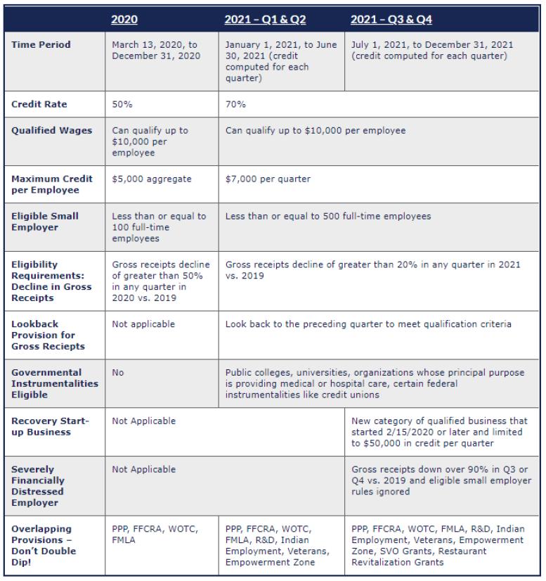 ERC 2021 Table