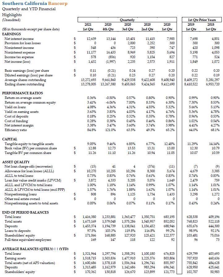 Q1 Quarterly & YTD Financial Highlights
