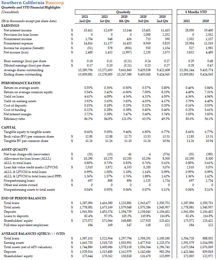 Q2 Quarterly and YTD Financial Highlights